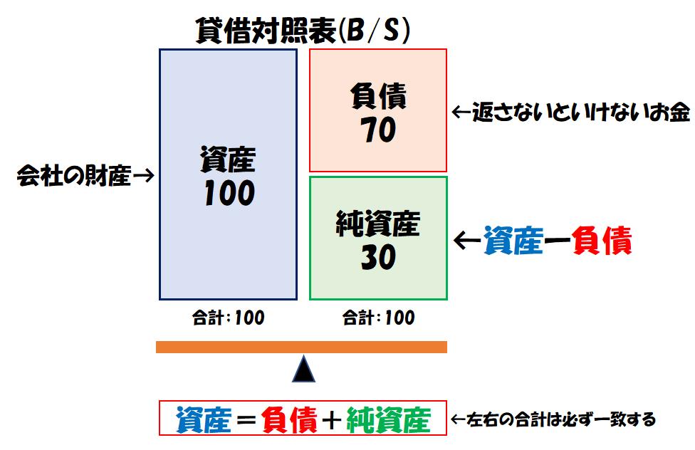 貸借対照表(B/S)の概要