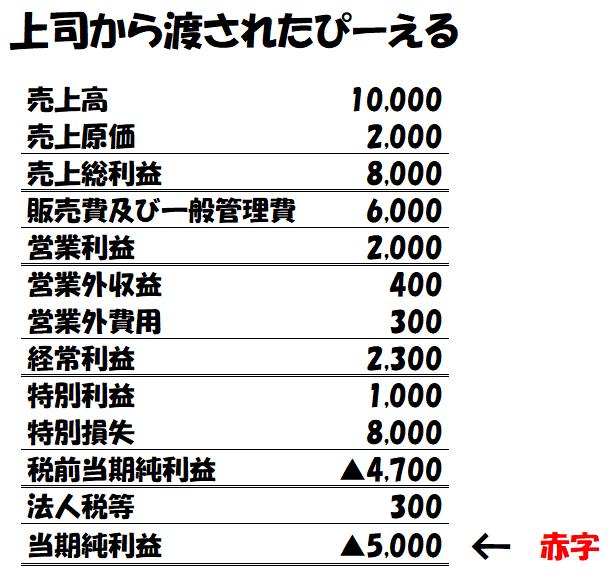 損益計算書(P/L)