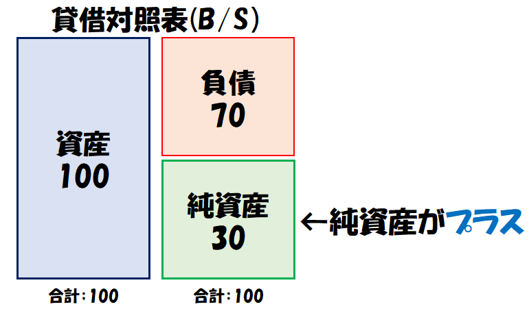 正常時の貸借対照表(B/S)