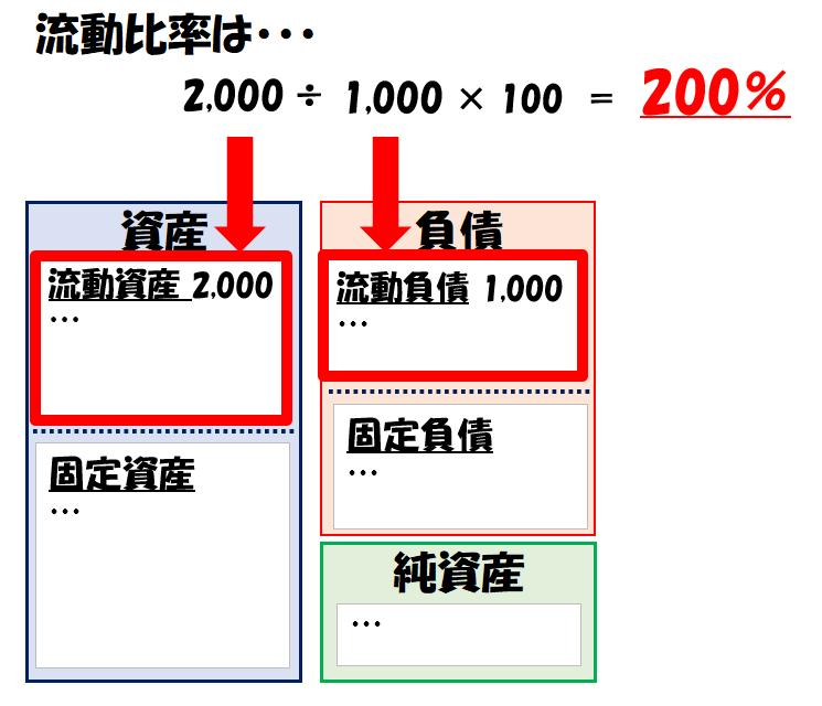 流動比率の計算例
