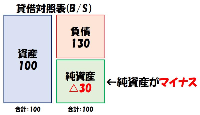 債務超過時の貸借対照表(B/S)