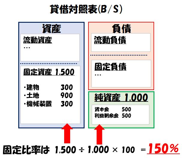 固定比率の計算例