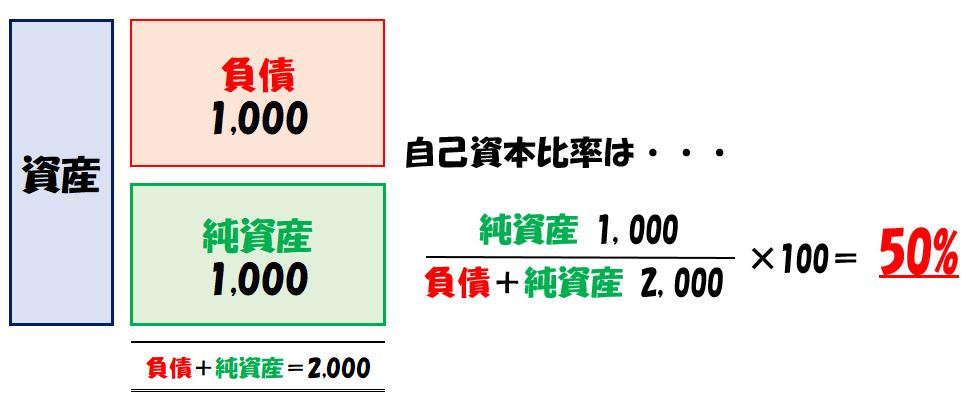 自己資本比率の計算例