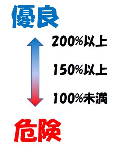 流動比率の目安