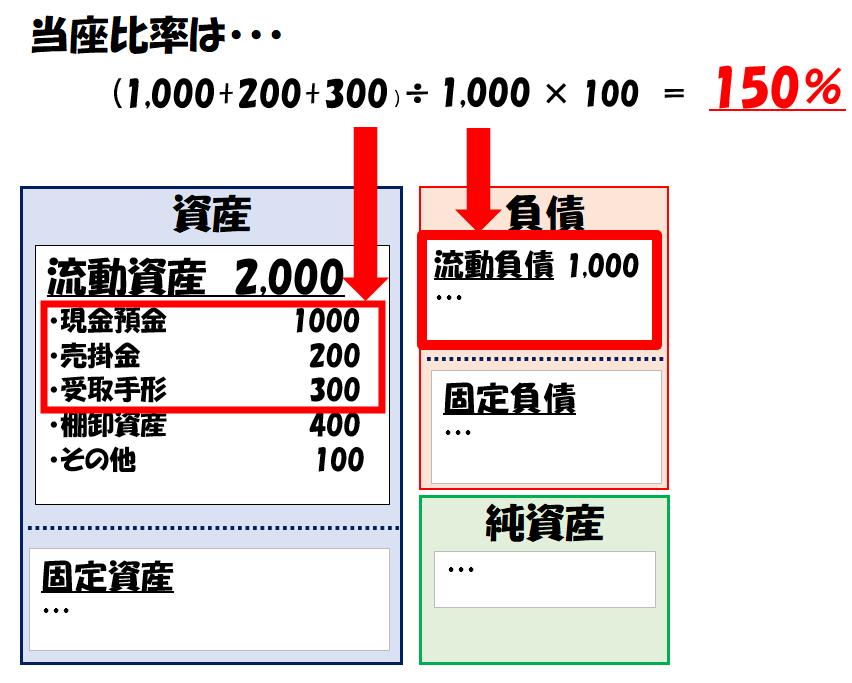当座比率の計算例