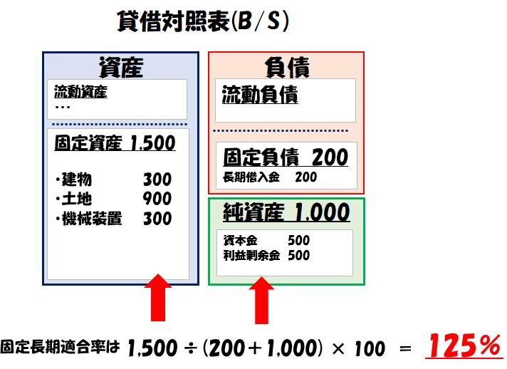 固定長期適合率の計算例