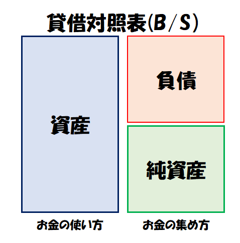 貸借対照表の配置