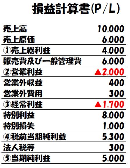 損益計算書(P/L)の事例