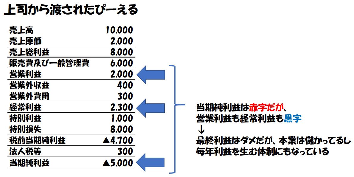 損益計算書(P/L)の重要なポイント