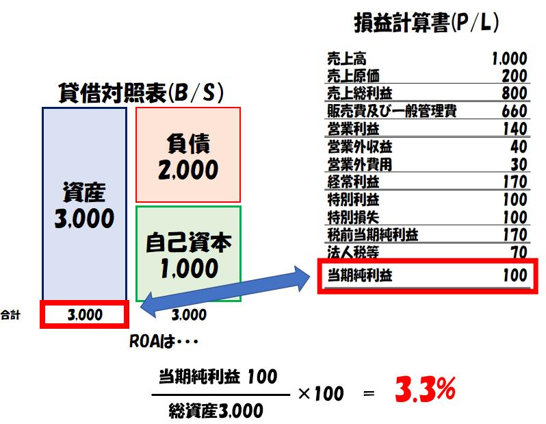 ROA(総資産利益率)の計算例