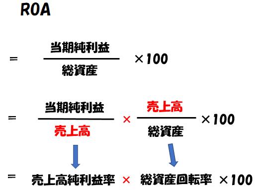ROA(総資産利益率)の数式の変形