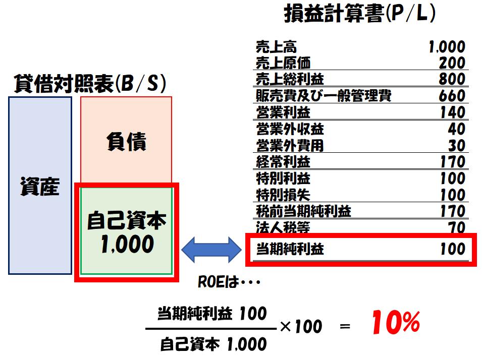 ROEの計算例