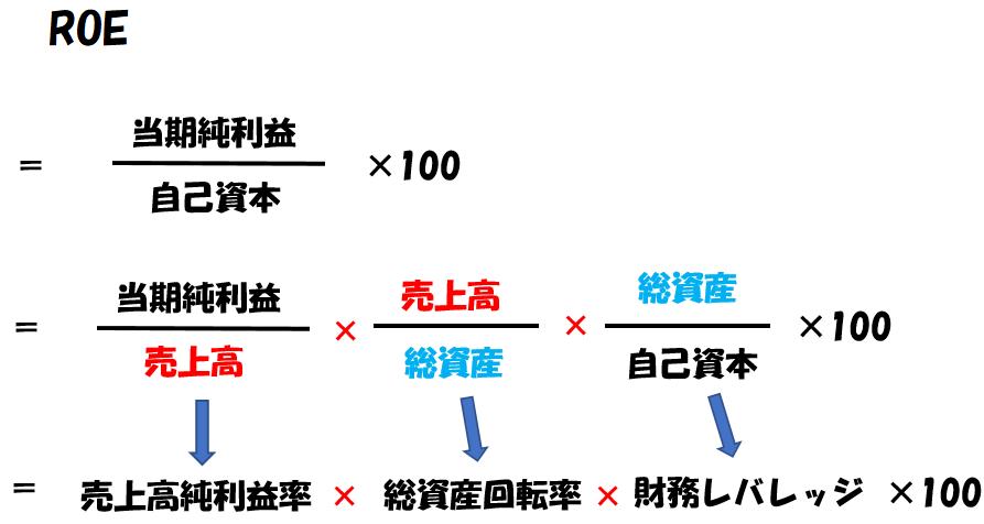 ROEの計算式の派生形