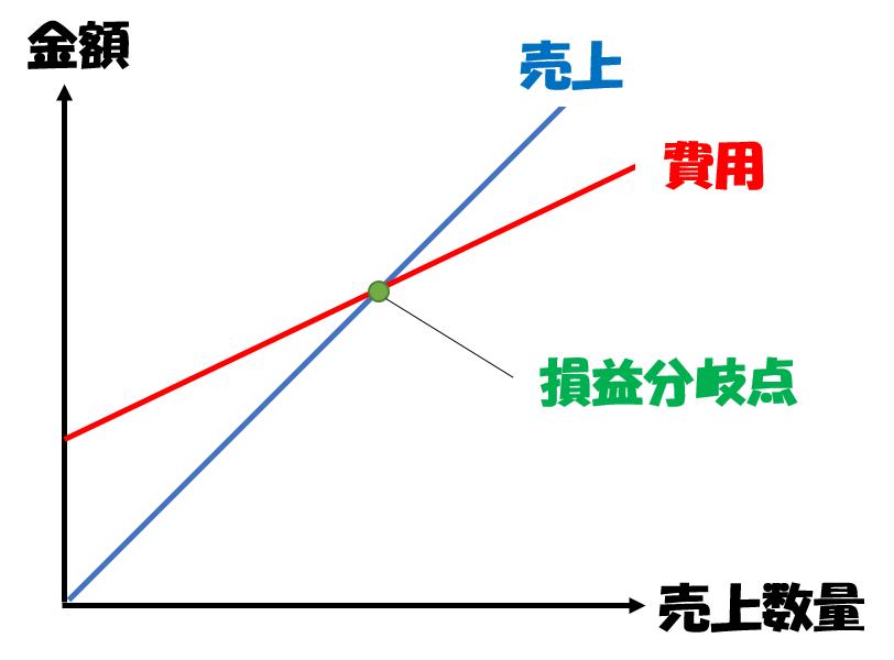 損益分岐点の図解