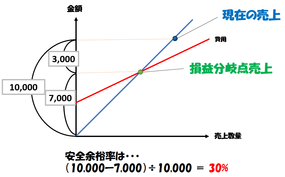 安全余裕率の計算例