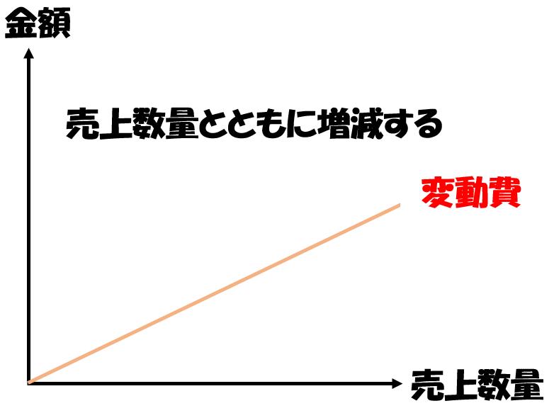 変動費の図解