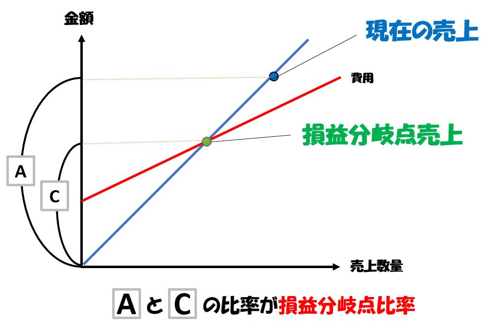 損益分岐点比率の図解