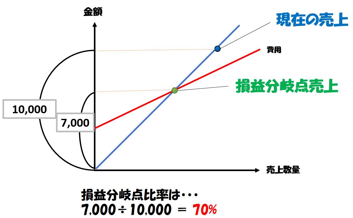 損益分岐点比率の計算例