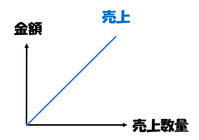 売上の図解