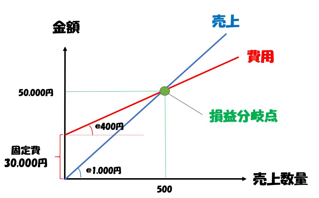 損益分岐点の計算例の図解