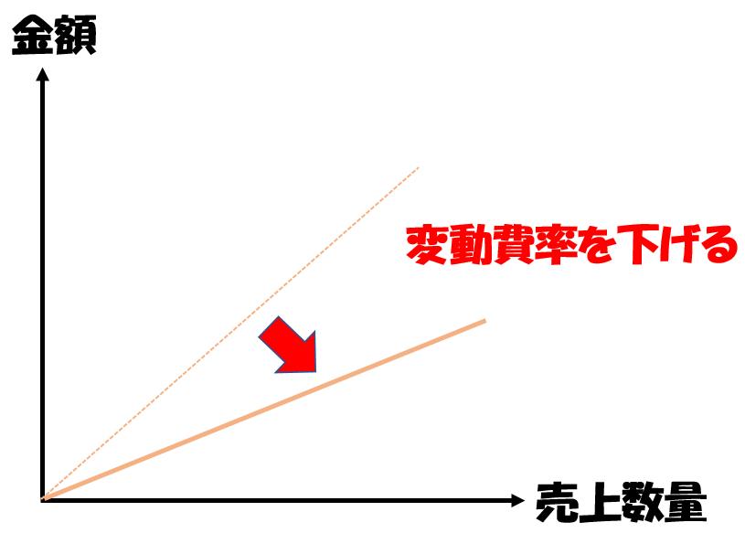 変動費率を下げる図解
