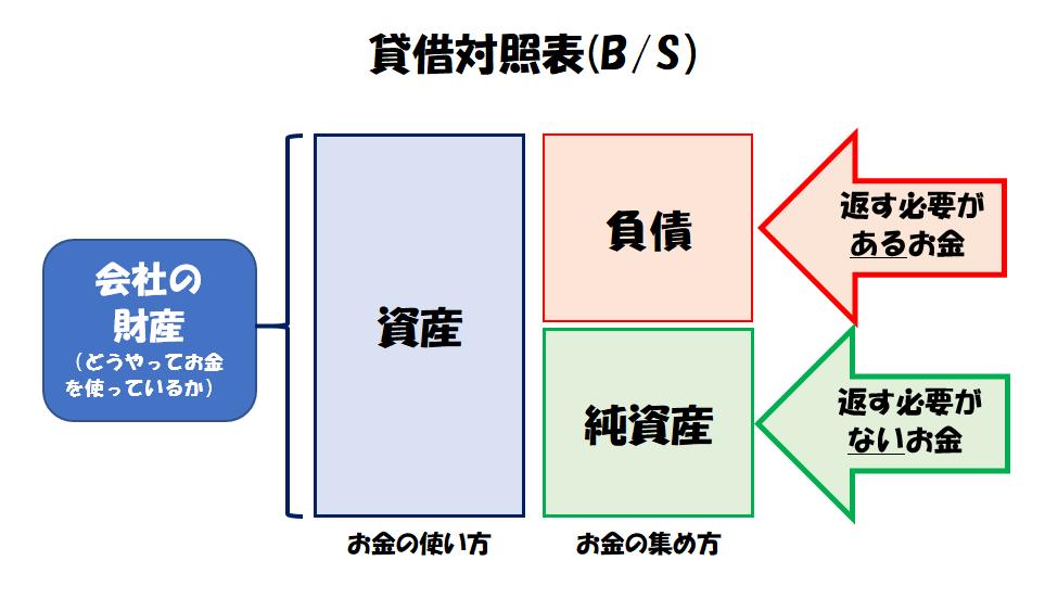 貸借対照表(B/S)の見方