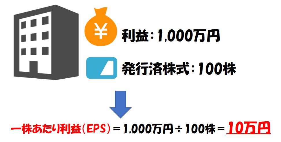 一株あたり当期純利益(EPS)の計算例