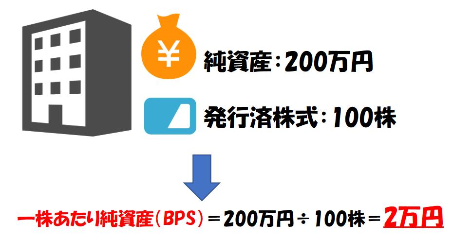 一株あたり純資産(BPS)の計算例