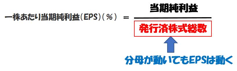 一株あたり当期純利益(EPS)は分母が動いても増減する