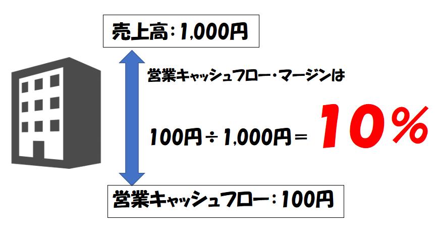 営業キャッシュフロー・マージンの計算例
